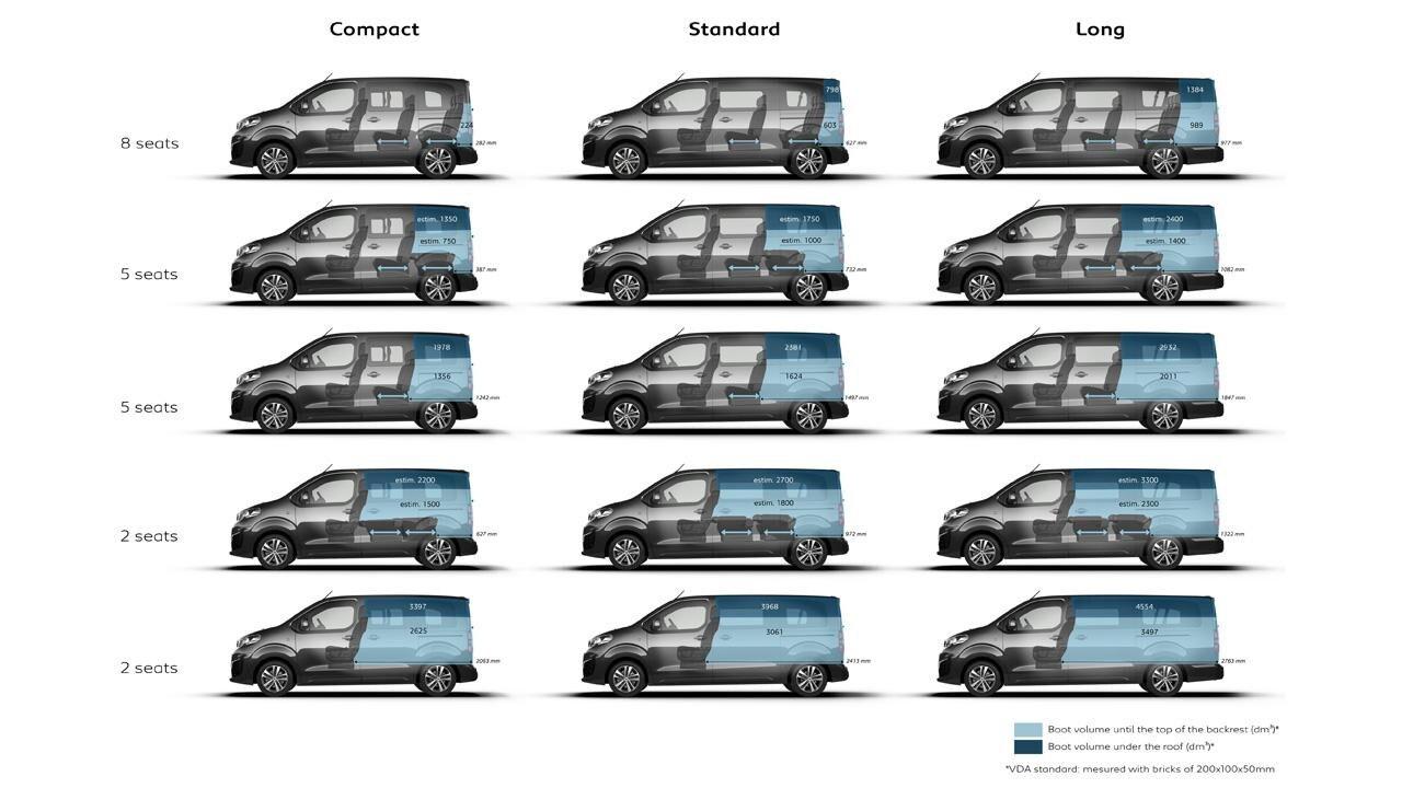 Peugeot Traveller Business - afmetingen inhoud bagageruimte