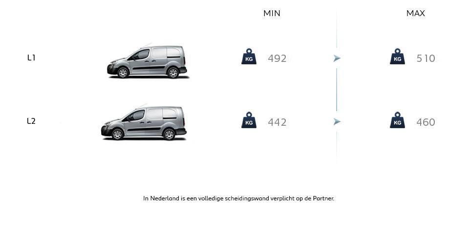 Peugeot Partner Electric - technische gegevens - laadvermogen