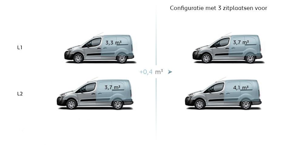 Peugeot Partner Electric - technische gegevens - laadruimte